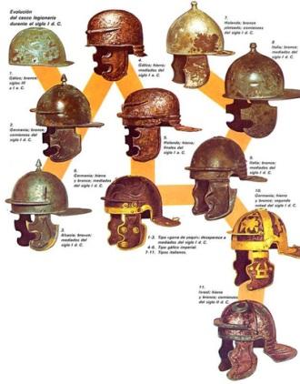 Evolution of Roman helmets