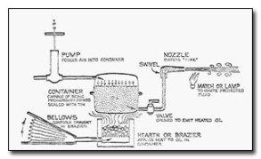 Greek Fire modern diagram