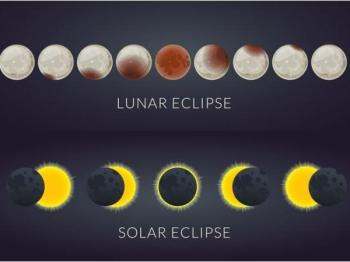 Chart of Lunar and Solar Eclipses