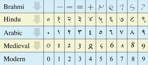 Evolution of Indian to Arabic to modern numerals