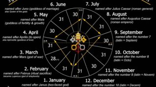 Gregorian calendar months