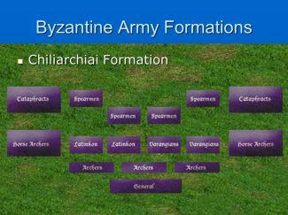 Byzantine battle formation