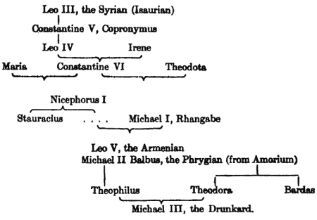 Byzantine_empire_graphic4
