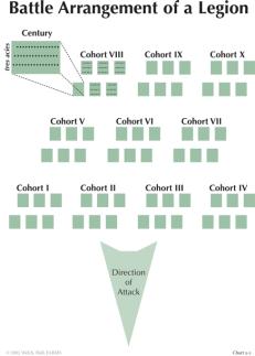 Battle formation of a Roman legion