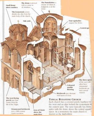 Diagram of a late-era Byzantine church