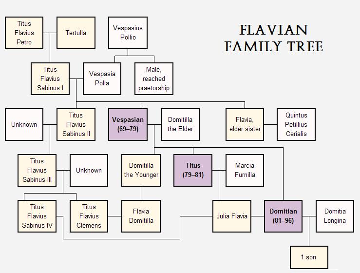 Flavian_family_tree