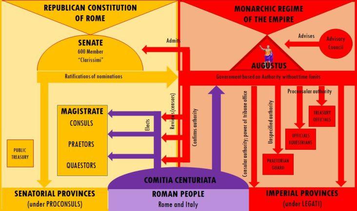 Principate_Diagram