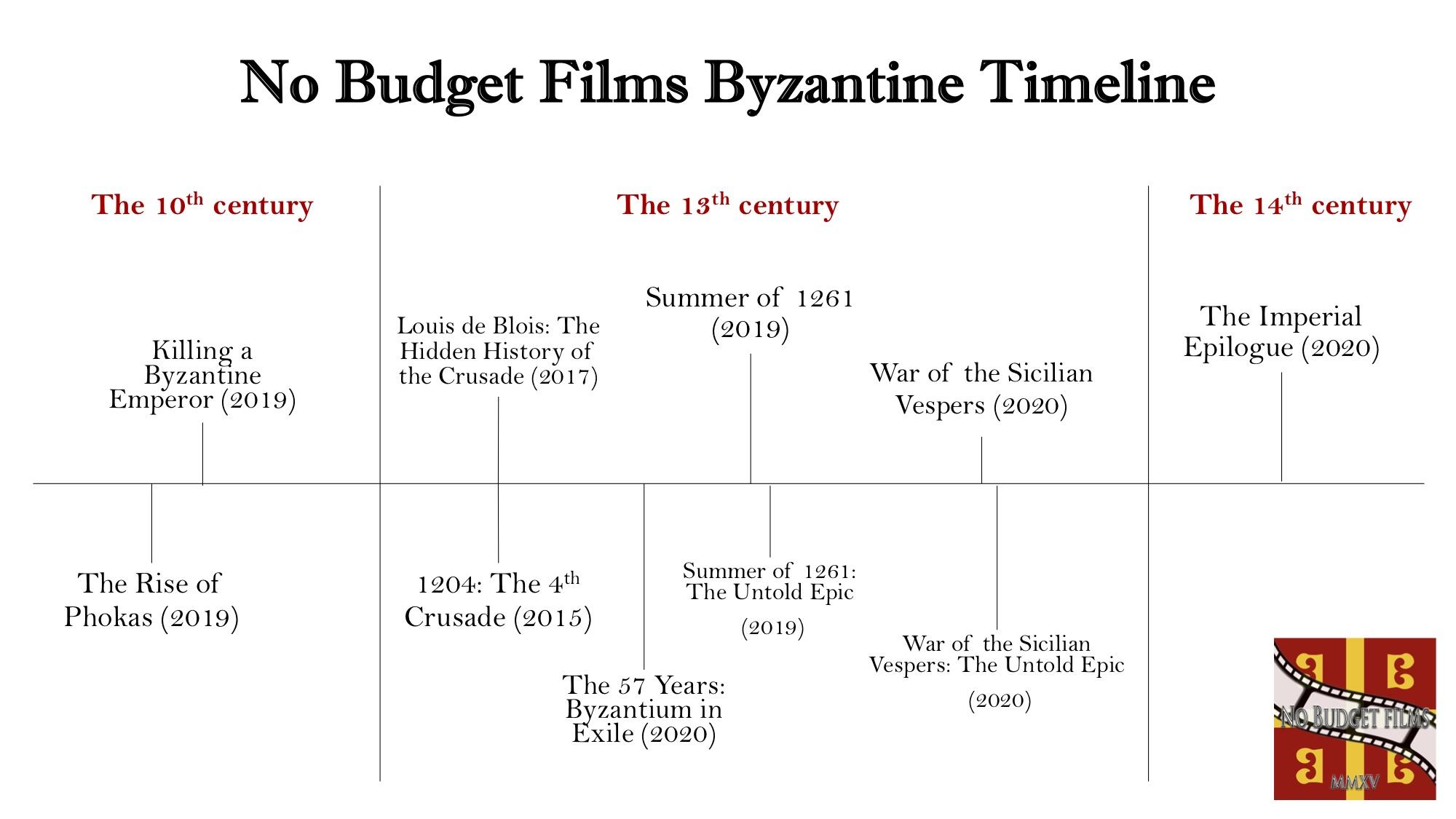 NBF Byzantium timeline