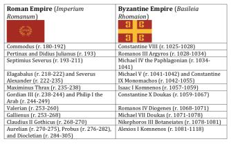 Roman (left) and Byzantine (right) emperors comparison table