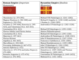 Western (left) and Eastern (right) Roman Empires and emperors comparison table