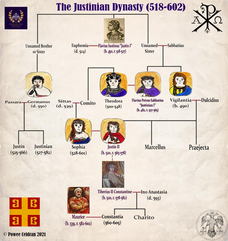 Justinian Dynasty main